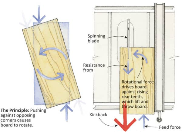 How to Prevent Table Saw Kickback Workshop and tools